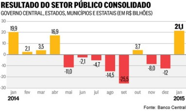 Resultado do setor público consolidado Foto: Banco Central