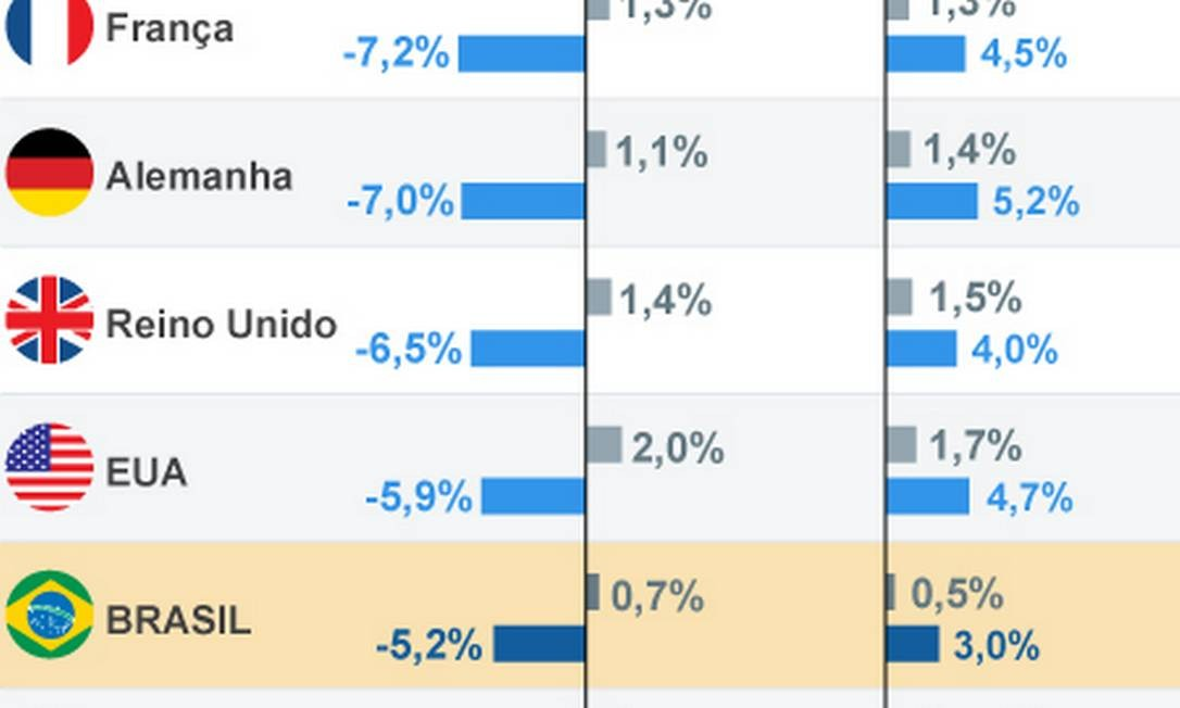 Projeções de crescimento feitas pelo FMI Foto: Criação O Globo