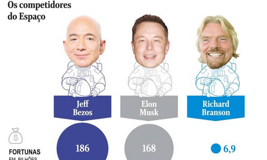 Os três bilionários Bezos, Musk e Branson são os protagonistas da nova corrida espacial Foto: .
