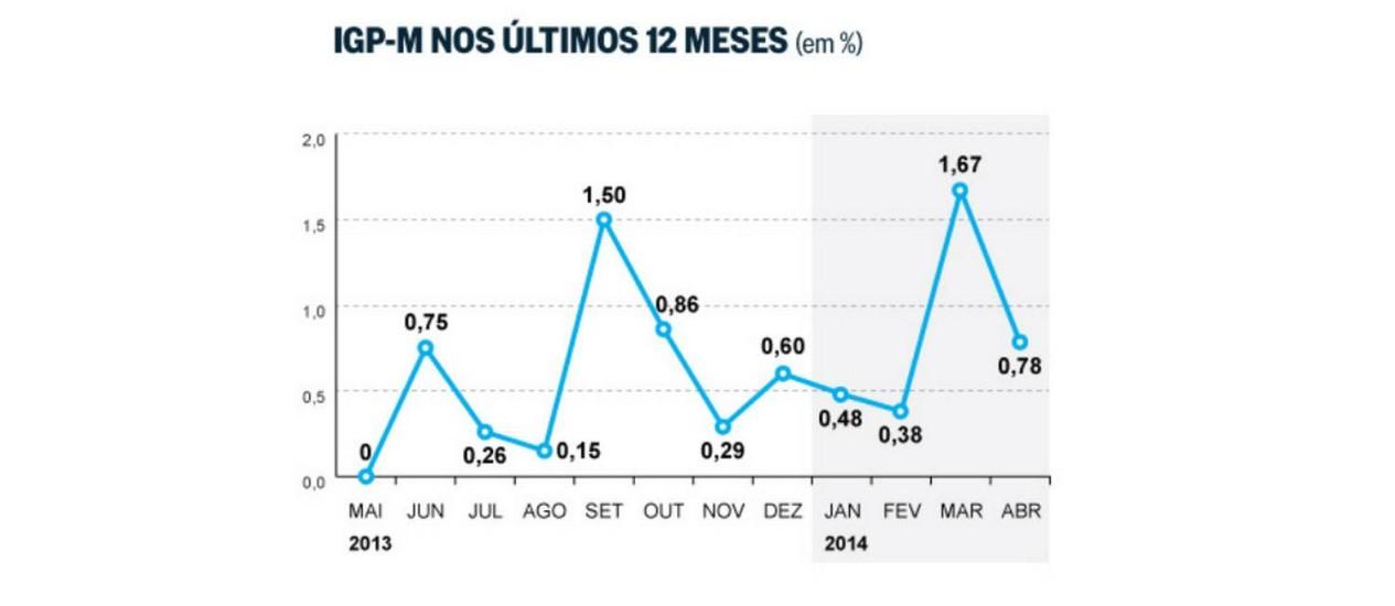 Índice que reajuste aluguéis desacelera e tem alta de 0,78% em abril Foto: FGV/Arte O Globo