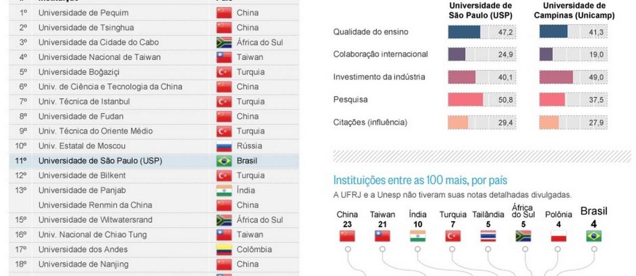 Brasil tem quatro instituições no ranking Foto: O GLOBO