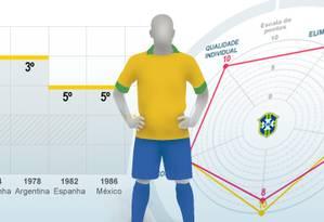 Infográfico mostra desempenho técnico da seleções da Copa Foto: Arte O Globo