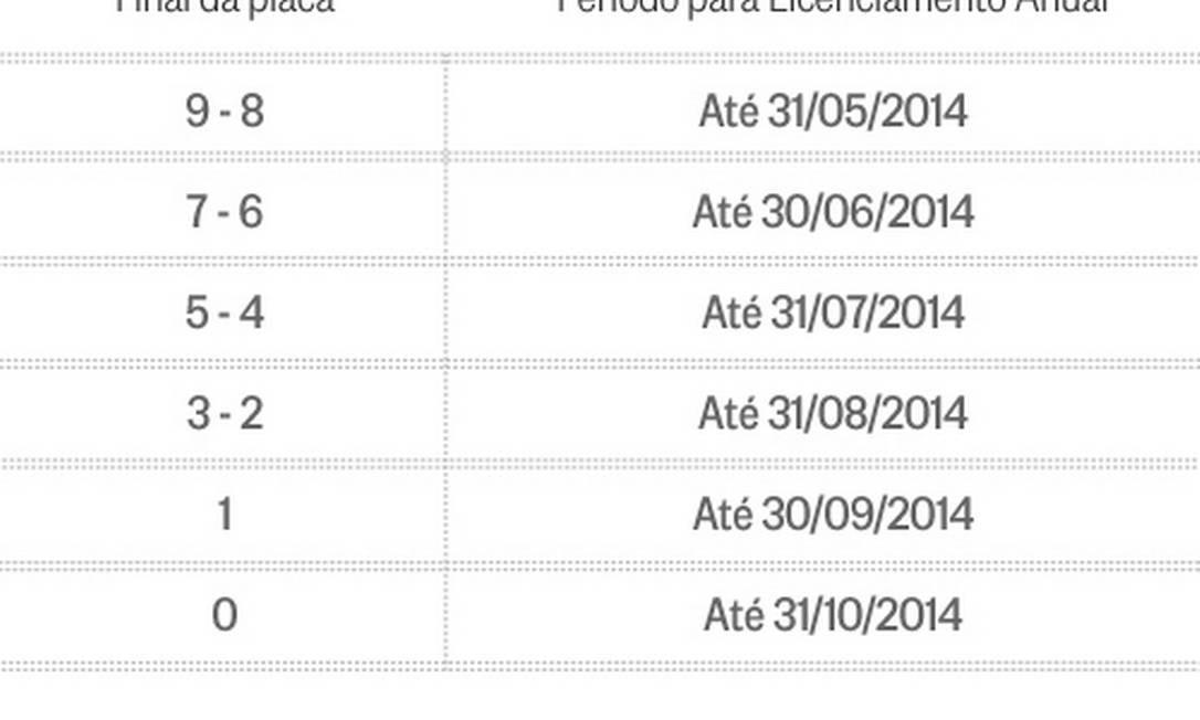Calendário de vistorias do Detran-RJ para 2014 Foto: O GLOBO