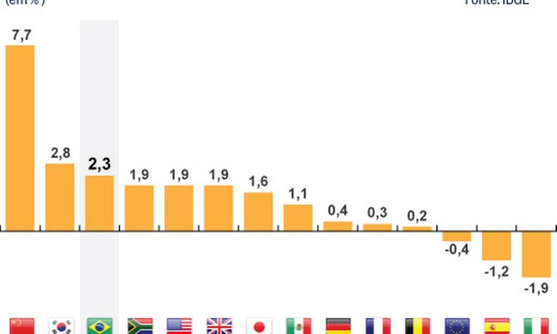 ad7e17f79 PIB do Brasil fica em 8º lugar na comparação com 25 países - Jornal ...