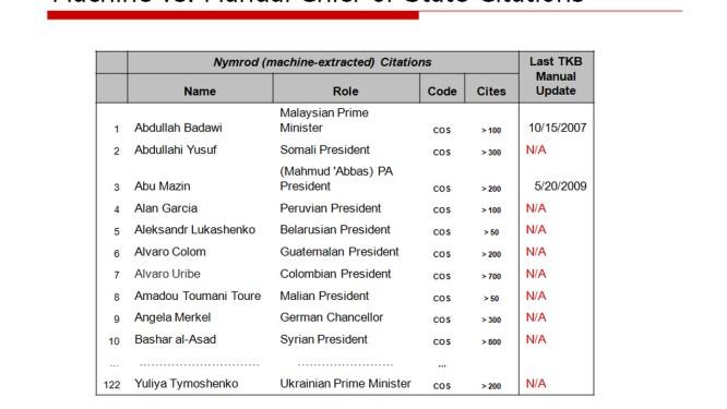 Documento mostra lista de chefes de estado cujos dados eram reunidos pela NSA Foto: Reprodução