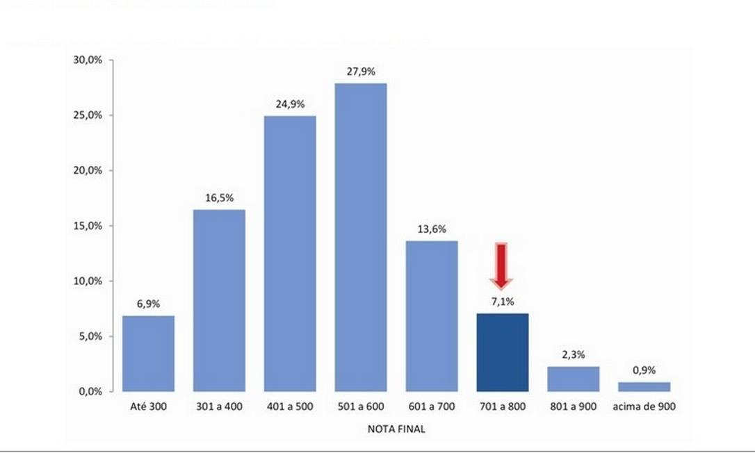 O gráfico mostra os percentuais de notas da redação do Enem em cada faixa de pontuação Foto: Reprodução da internet