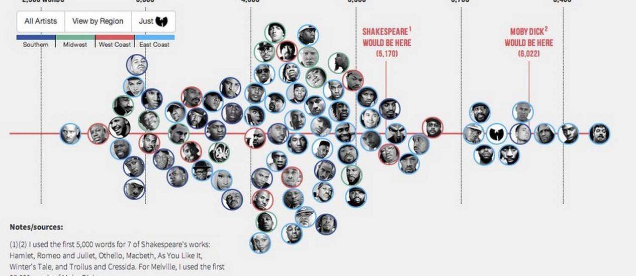 Designer cria ranking do vocabulário de rappers americanos comparando com Shakespeare Foto: Reprodução