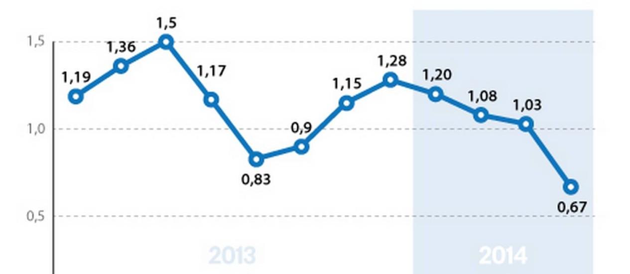 Quadro de variação do índice FipeZap Foto: Arte/O Globo