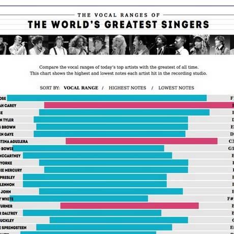 Lista dos cantores com maior potência vocal do mundo Foto: Divulgação