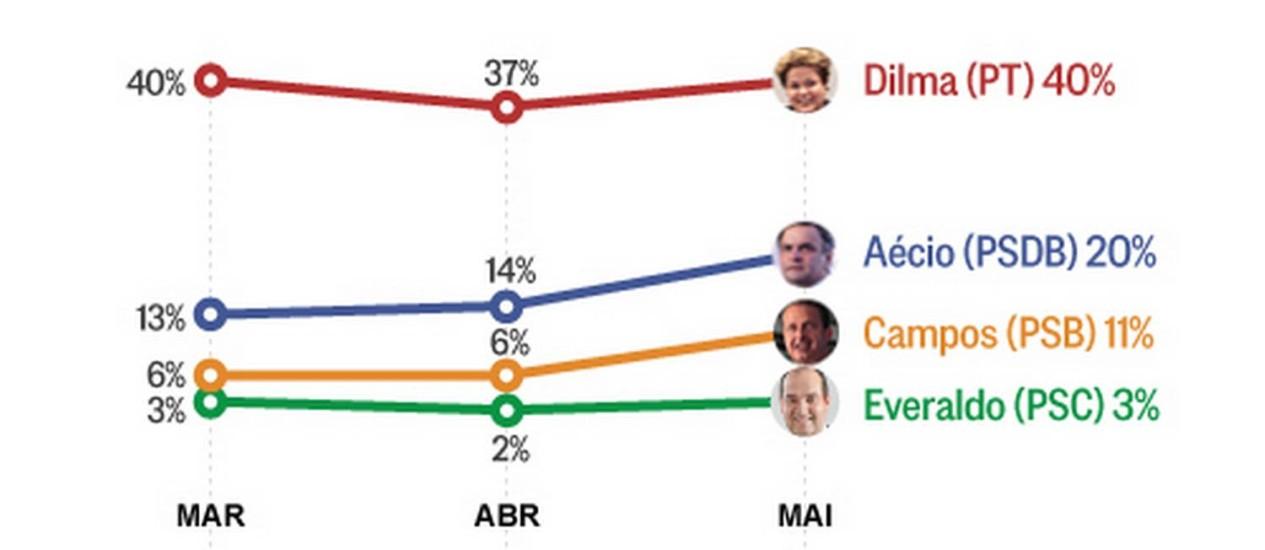 Todos os candidatos cresceram no levantamento Foto: Arte/O Globo