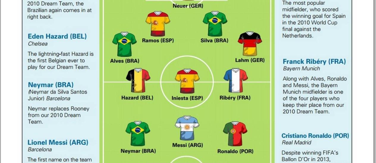 Jogadores escolhidos pelo Goldman Sachs para a seleção da Copa do Mundo Foto: Reprodução da Internet
