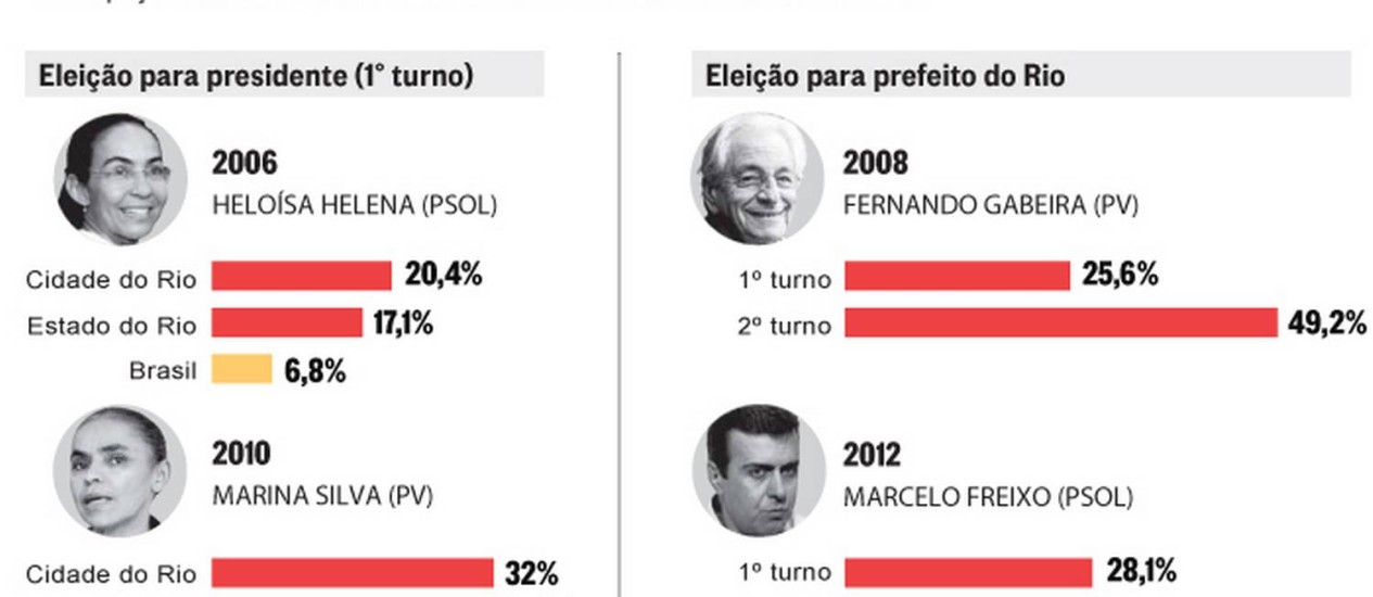 Candidatos no Rio Foto: Arte O Globo