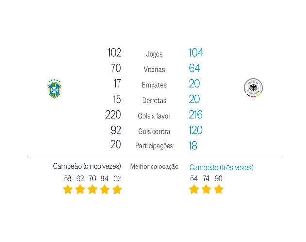 Brasil x Alemanha Foto: O Globo