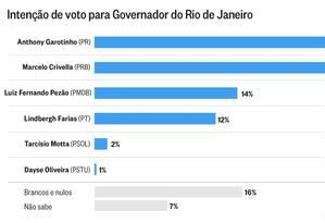 Números da pesquisa Datafolha para o governo do Rio Foto: Arte O Globo