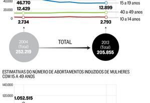 Infográfico: o aborto no Brasil Foto: O Globo