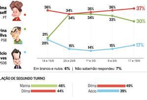 Dilma aumenta vantagem sobre Marina e Aécio cresce Foto: O Globo