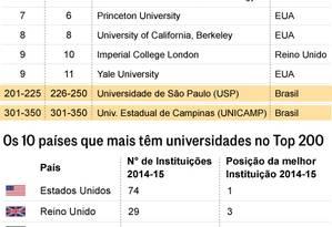 Brasil não tem universidades entre as 200 primeiras Foto: Editoria de Arte