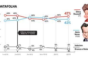 A corrida presidencial no segundo turno entre Dilma e Aécio segundo o Datafolha Foto: Arte O Globo