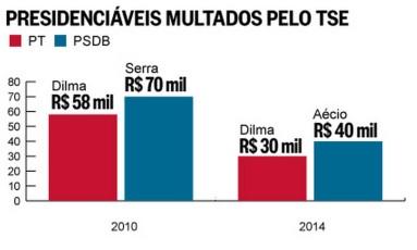 Presidenciáveis multados Foto: O Globo