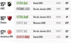 Os jogos do Vasco contra os piores da Série B Foto: Criação / O Globo