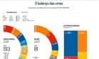 Infográfico: o balanço das urnas Foto: O Globo