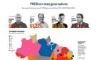 PMDB tem mais governadores Foto: O Globo