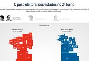 O peso eleitoral dos estados Foto: O Globo