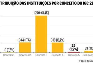 Veja a distribuição das instituições por conceito do IGC 2013 Foto: Editoria de Arte