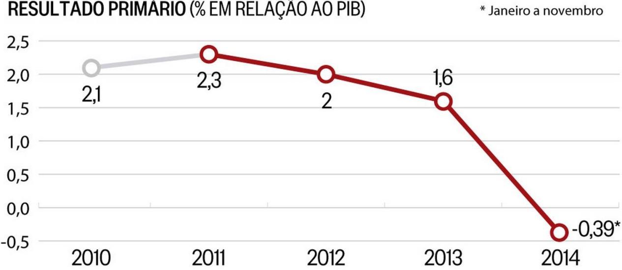 Balanço do primeiro governo Dilma Foto: Arte