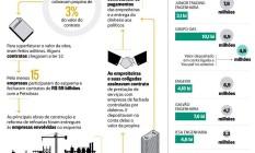 Infográfico do esquema Foto: O Globo