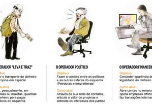 Conheça o perfil de quem opera o dinheiro da corrupção Foto: Arte/O GLOBO