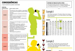Infográfico mostra o que acontece com o organismo quando se ingere grandes quantidades de álcool Foto: Arte O Globo