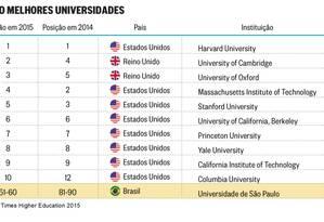 As dez melhores universidades Foto: Criação/O Globo