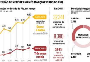 Tendência da taxa de apreensão de menores no Rio Foto: Editoria de Arte
