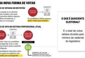 Uma nova forma de votar Foto: O Globo / Arte