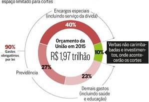 Gráfico mostra os limires do ajuste fiscal Foto: Editoria de arte