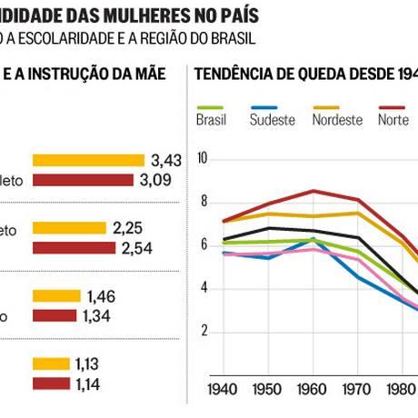 Dados fornecidos pelo IBGE Foto: Arte O GLOBO
