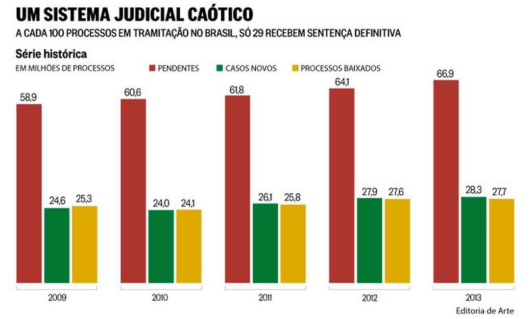 Conflagrado nos tribunais, Brasil tem um processo em andamento para cada dois habitantes