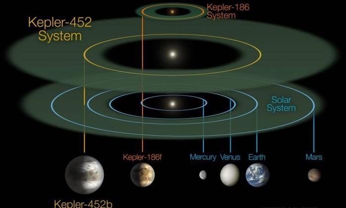 Nasa anuncia descoberta de planeta extrassolar 'quase gêmeo' da Terra.