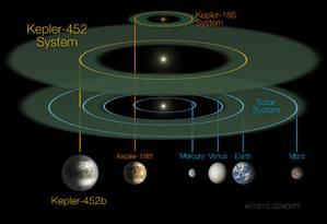 Comparação entre o Kepler 452b, a Terra e outros planetas Foto: NASA