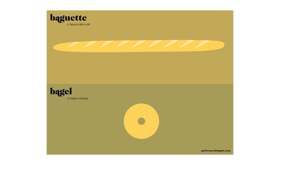 Baguete com manteiga, em Paris; e bagel com cream cheese, em Nova York Reprodução