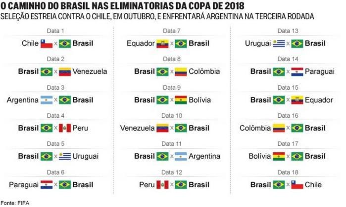 brasil vai estrear nas eliminat 243 rias da copa de 2018