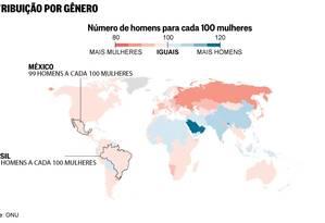 No mundo existem 101,8 homens para cada 100 mulheres