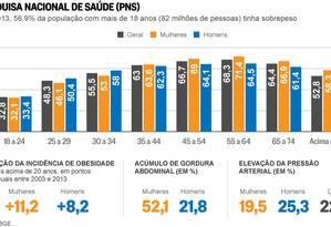 Índices sobre o peso da população revelados pela PNS 2013 Foto: Arte