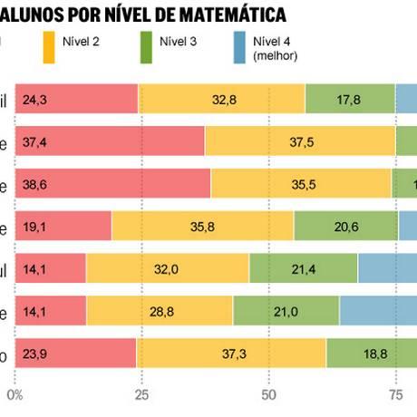 O desempenho dos alunos em Matemática Foto: Departamento de Arte/O Globo