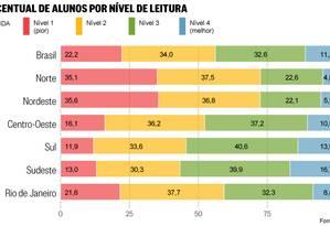 O rendimento dos alunos em leitura Foto: Departamento de arte/O Globo