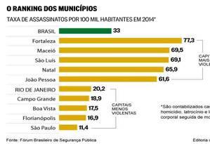 Veja o ranking Foto: Criação O Globo
