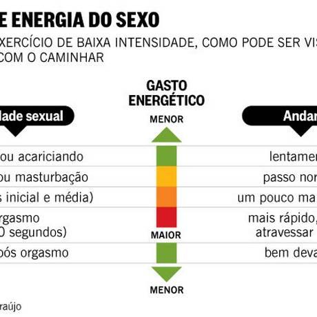 O gasto de energia do sexo Foto: Editoria de Arte