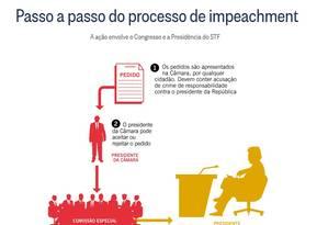 Passo a passo do processo de impeachment Foto: Reprodução