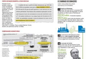 As provas contra Eduardo Cunha Foto: Reprodução